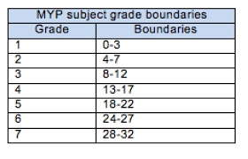 What does a final MYP grade mean?